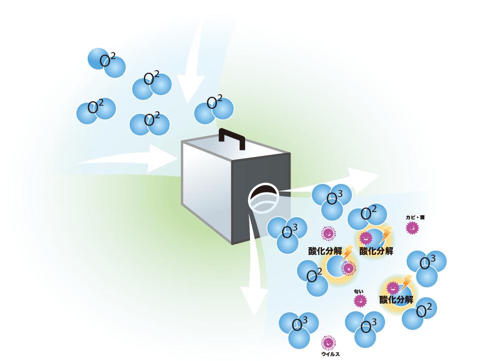 オゾンの除菌イメージ図